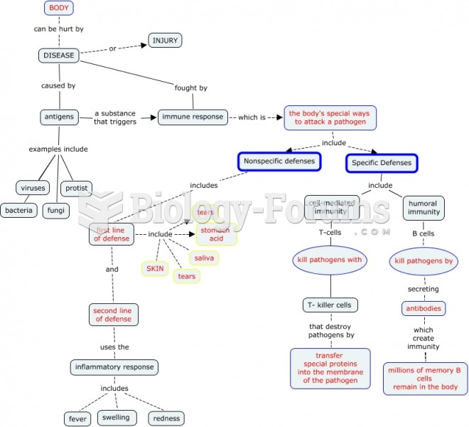 Body Systems Concept Map System Concept Map