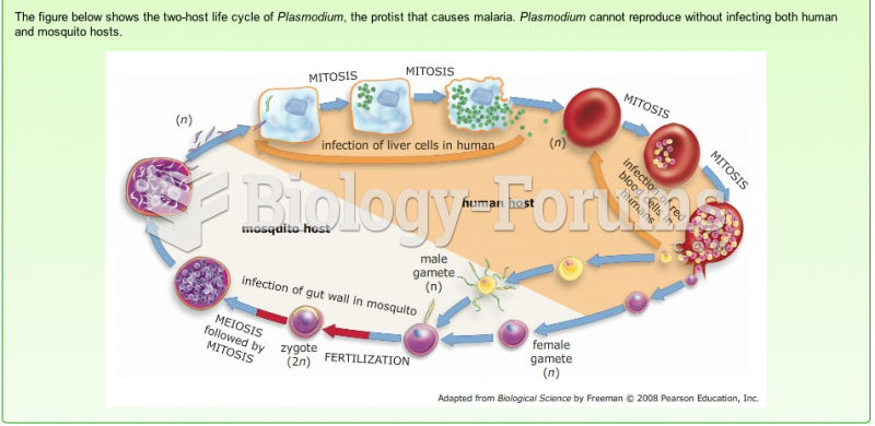 two-host life cycles of plasmodium