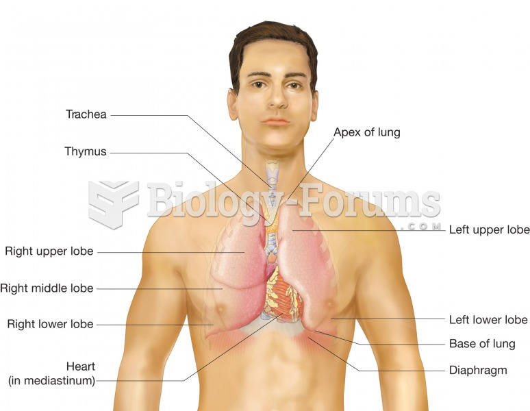 Position of the lungs within the thoracic cavity; anterior view illustrating regions of the lungs an