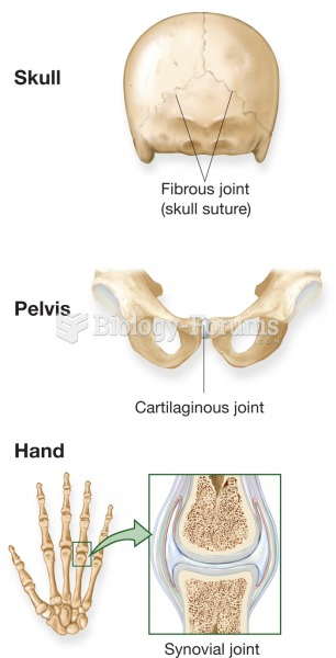 Examples of three types of joints found in the body.