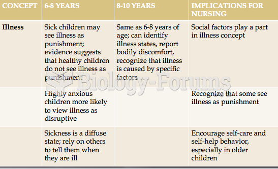 Concept of Illness by Children