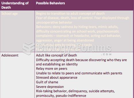 Children Understanding Death