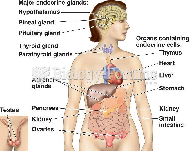 Glands in human body