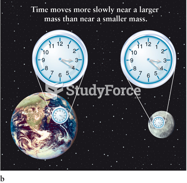 Time Slows Down Near Matter