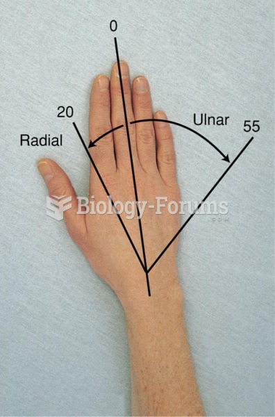 Range of Motion of the Wrist and Hand Joints, Radial and Ulnar Deviation of the Wrist