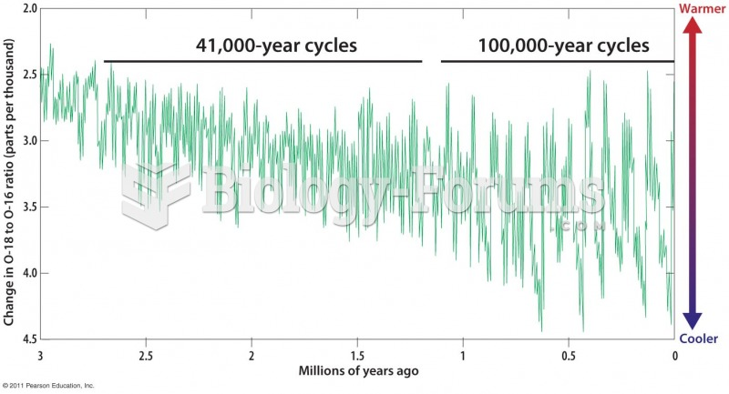 Shifts between Warm and Cold Periods during the Last 3 Million Years