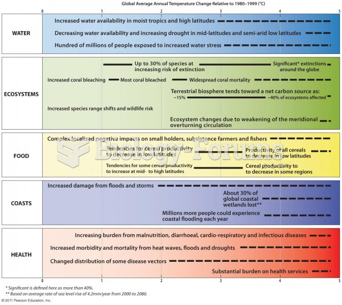Examples of Impacts Associated with Different Amounts of Global Average Temperat