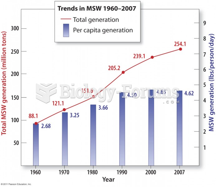Municipal Solid Waste (MSW) Generation in the United States