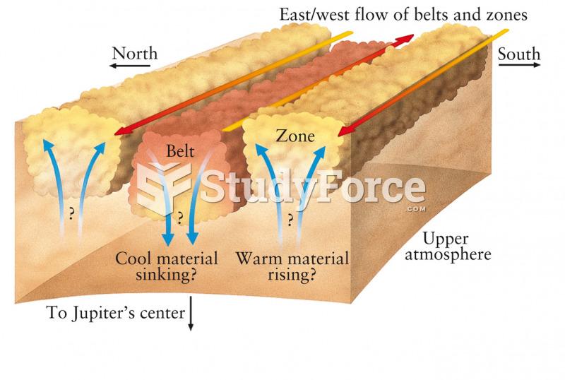 Original Model of Jupiter's Belts and Zones