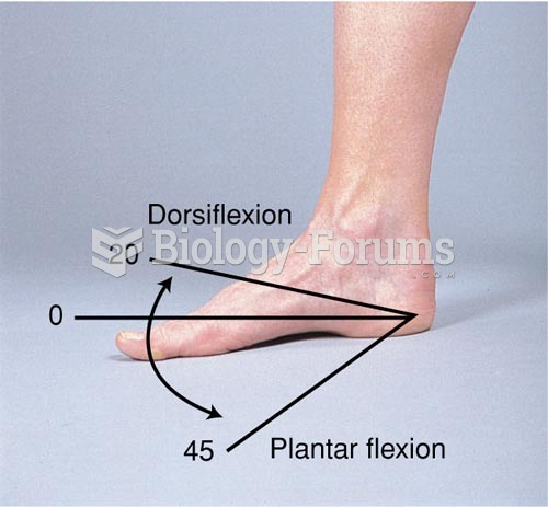 Range of Motion of the Ankle and Foot, Plantar Flexion and Dorsiflexion