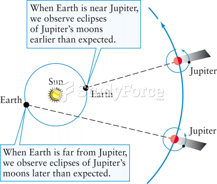 Evidence that Light Travels at a Finite Speed