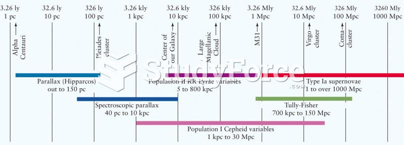 Techniques for Measuring Cosmological Distances