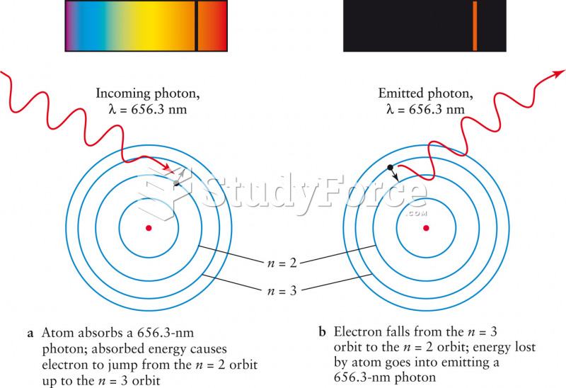 The Absorption and Emission of an Hα Photon