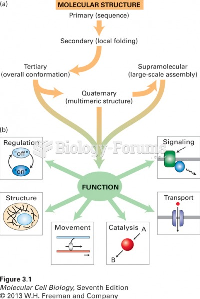 Overview of protein structure and function