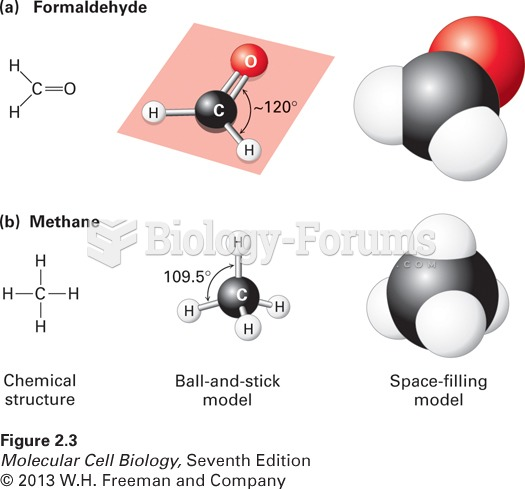 Geometry of bonds when carbon is covalently linked to three or four other atoms