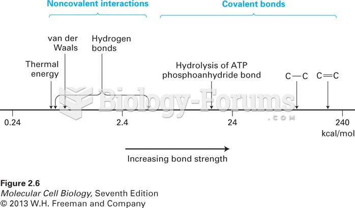 Relative energies of covalent bonds and noncovalent interactions