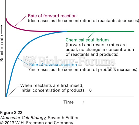 Time dependence of the rates of a chemical reaction