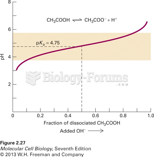 The titration curve of the buffer acetic acid (CH3COOH)