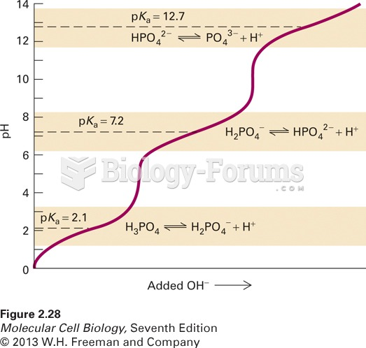 The titration curve of phosphoric acid (H3PO4), a common buffer in biological sy