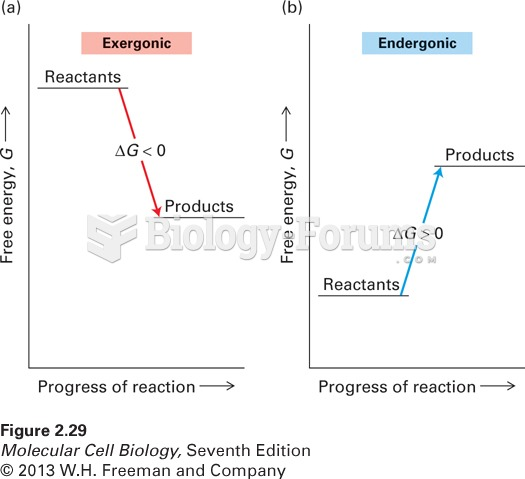 Changes in the free energy (DG) of exergonic and endergonic reactions