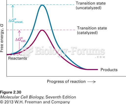 Activation energy of uncatalyzed and catalyzed chemical reactions