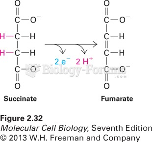 Conversion of succinate to fumarate