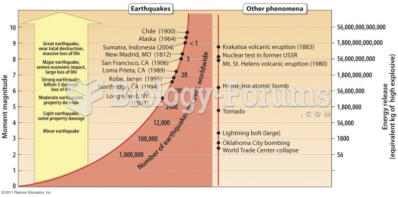 Amount of Energy Released by Earthquakes of Different Magnitudes