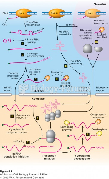 Overview of RNA processing and posttranscriptional gene control