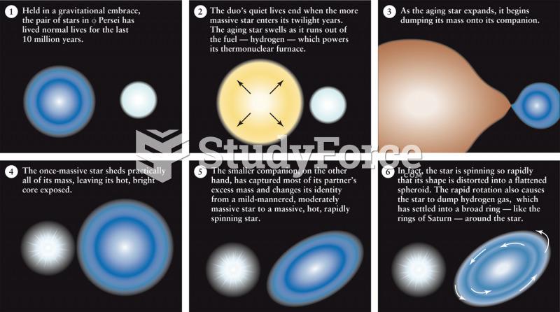 Mass Exchange Between Close Binary Stars