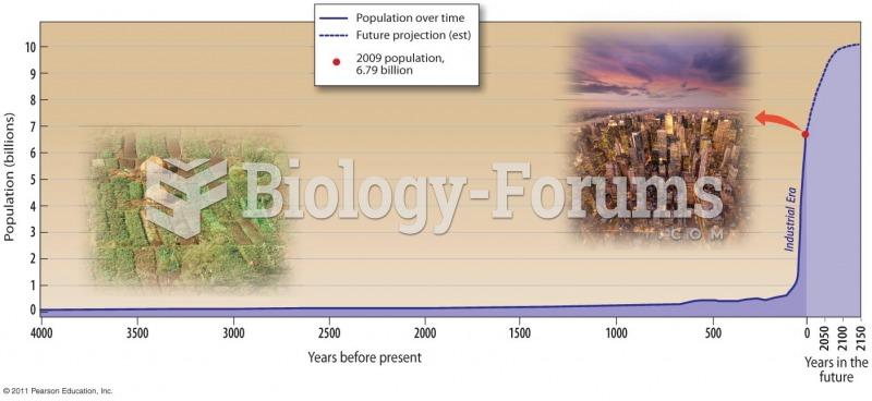 Human Population Blasts Off