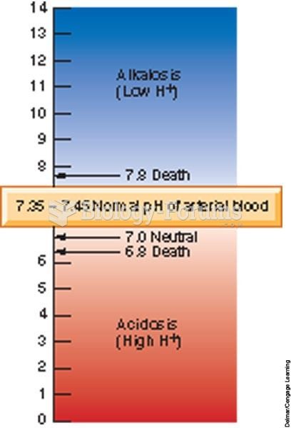 The pH of human blood ranges from 7.35 to 7.45.