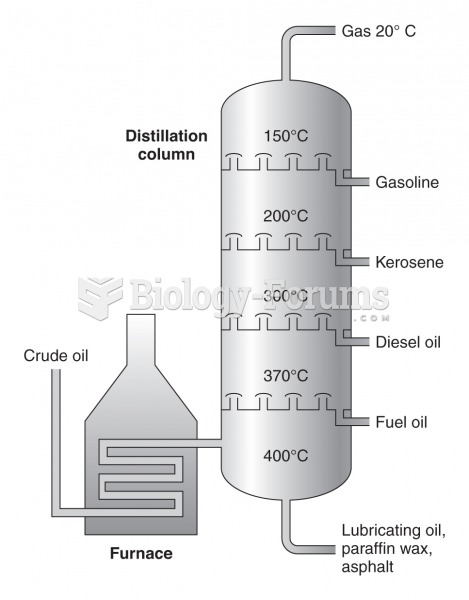 Simplified diagram of the fractional distillation process