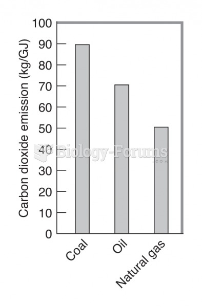 Carbon dioxide emission per gigajoule of energy released