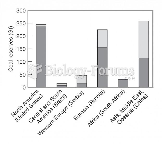 World coal reserves in gigatonnes