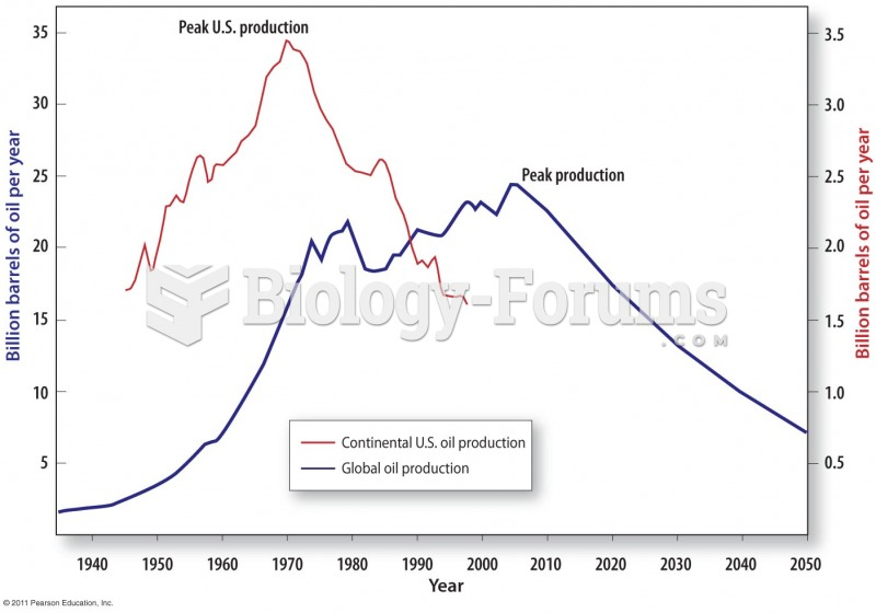 An Estimate of the Time of Global Peak Conventional Oil Production