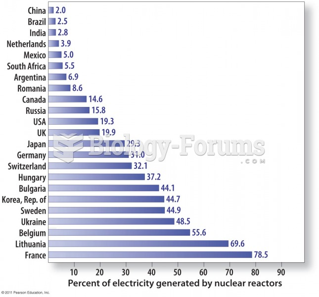 Worldwide Use of Nuclear Energy