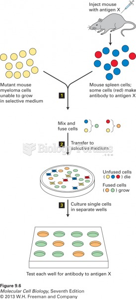 Use of cell fusion and selection to obtain hybridomas producing monoclonal antib