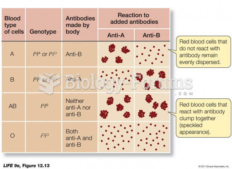 ABO Blood Reactions Are Important in Transfusions