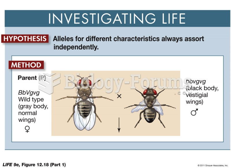 Some Alleles Do Not Assort Independently (Part 1)
