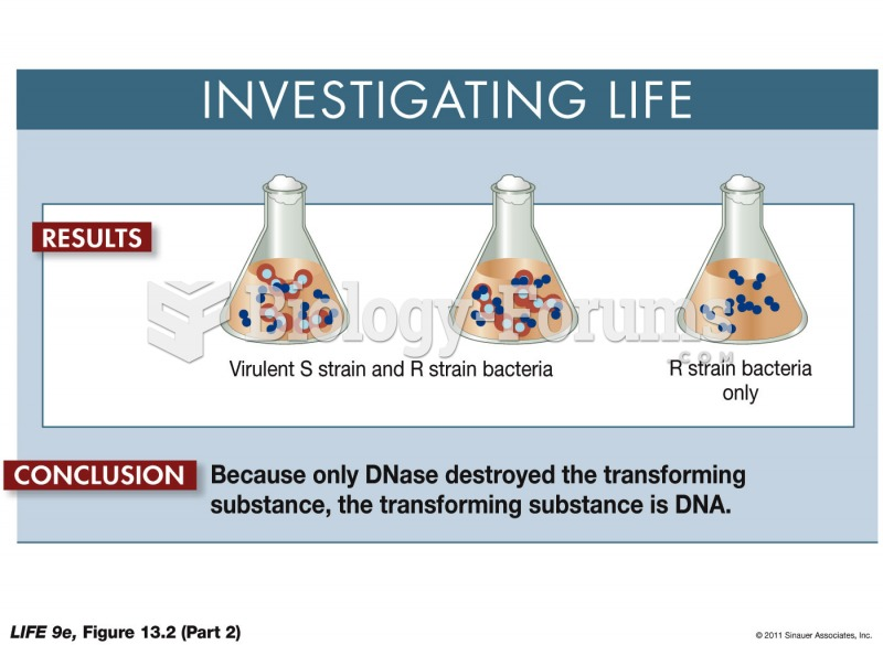Genetic Transformation by DNA p2