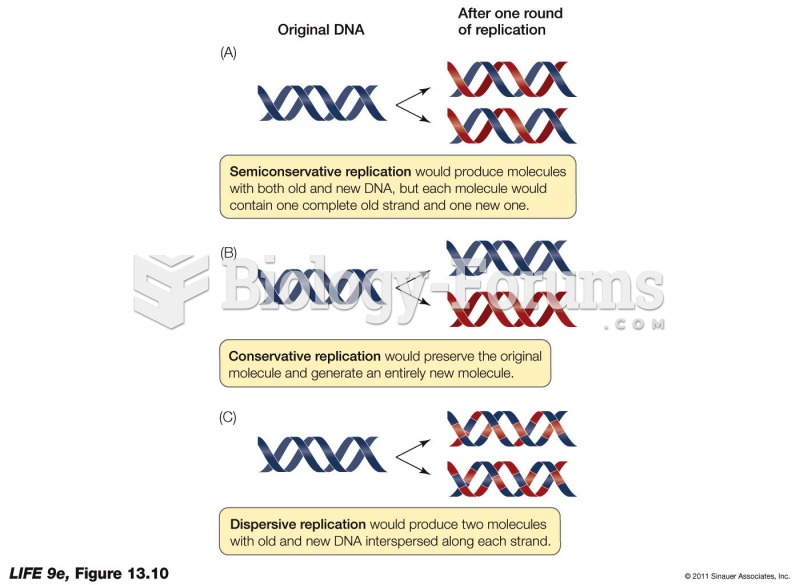 Three Models for DNA Replication