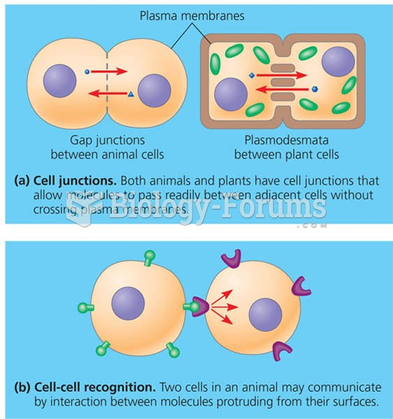 Communication by direct contact between cells.