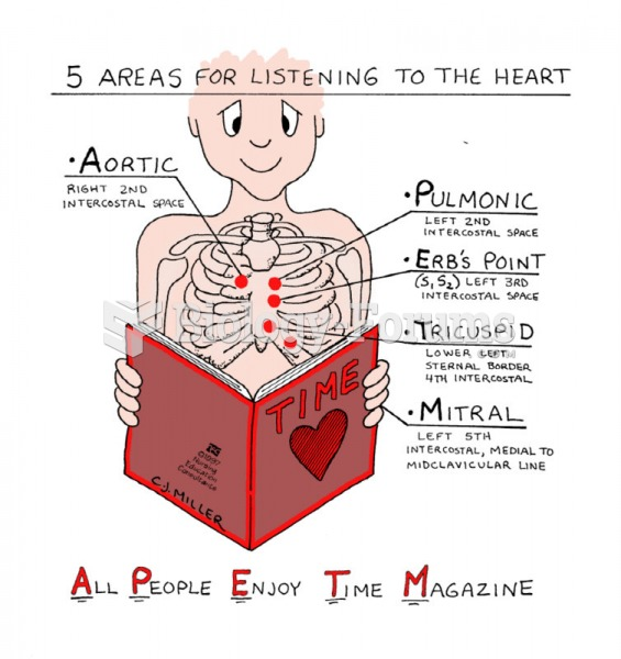 Five Areas for listening to the heart