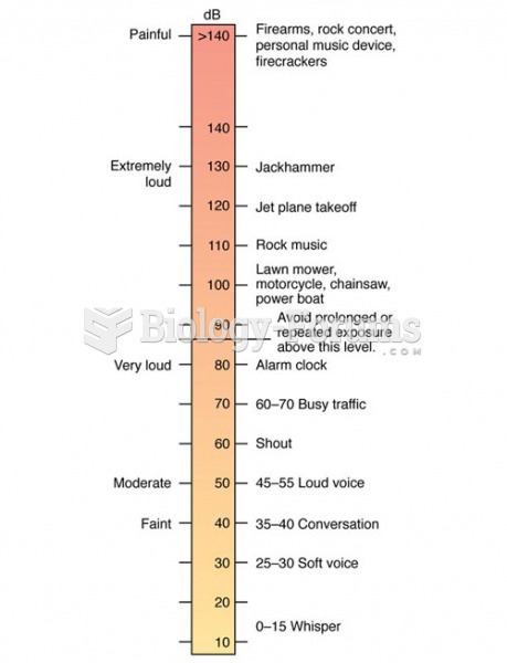 Decibel Scale of Frequently Heard Sounds