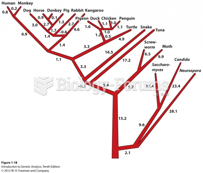 Evolutionary tree based on comparisons of cytochrome c DNA