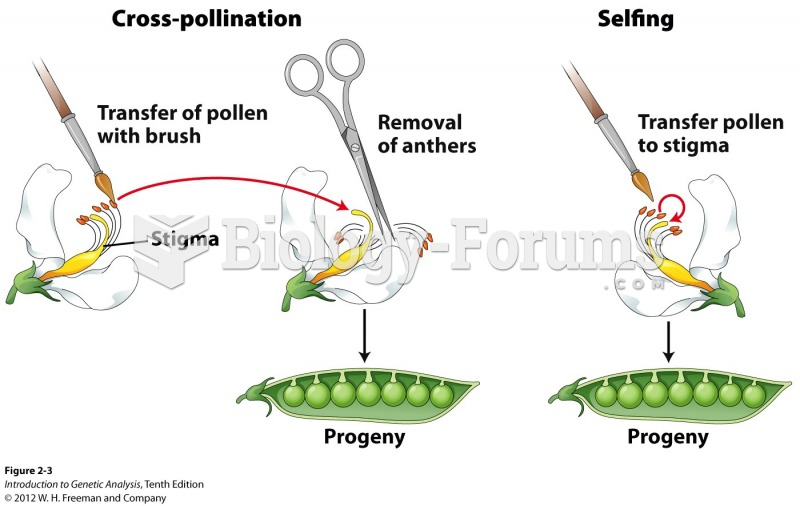 Cross-pollination and selfing are two types of crosses