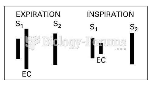 Summation of Heart Sounds, Pulmonic Ejection Click