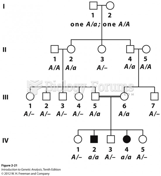 Homozygous recessives from inbreeding