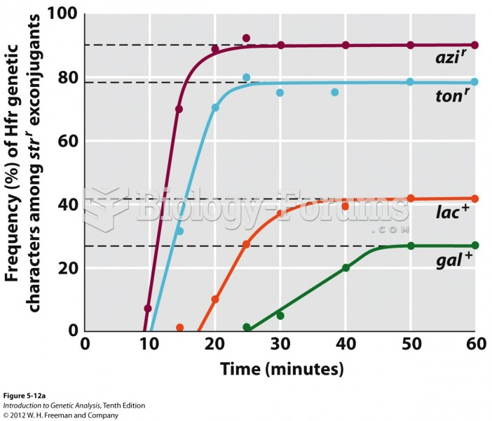 Tracking time of marker entry generates a chromosome map