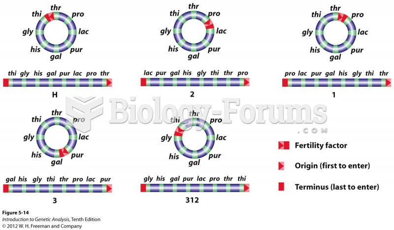 The F integration site determines the order of gene transfer in Hfrs